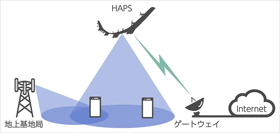 空に浮かぶネットワーク基地局「HAWK30(ホーク30)」